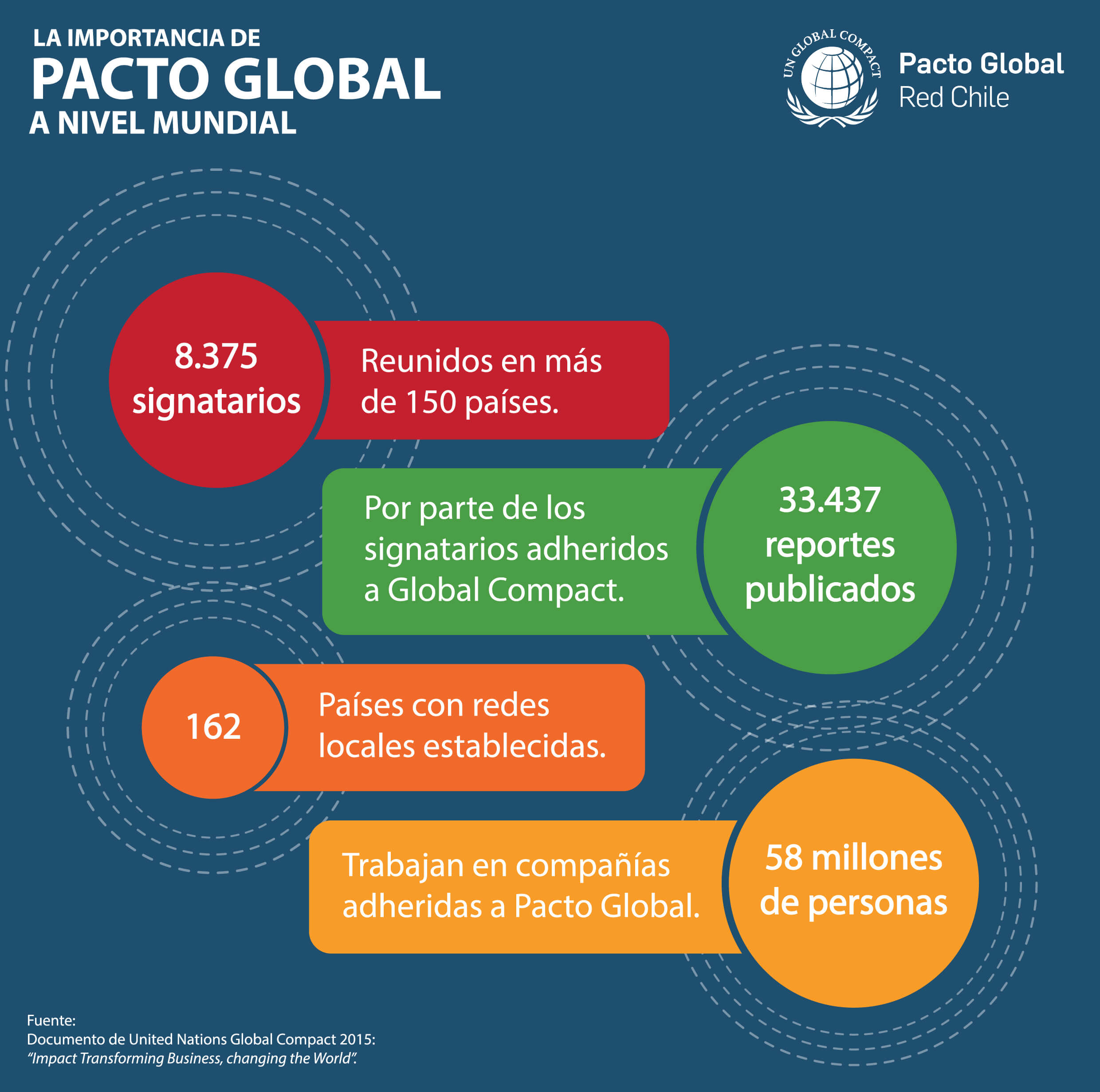 La importancia de Pacto Global a nivel mundial